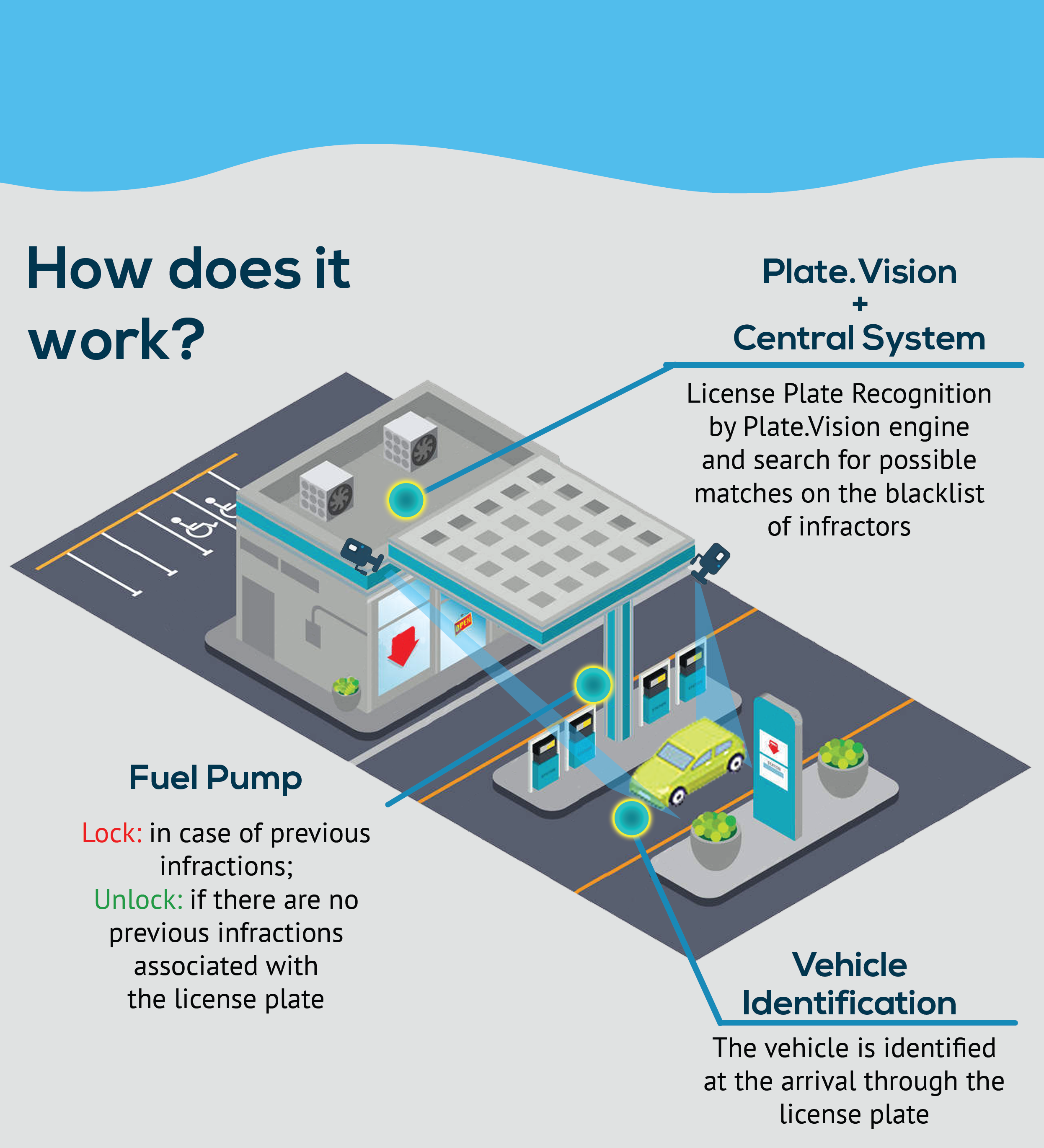 Plate.Vision ANPR system for Gas Station