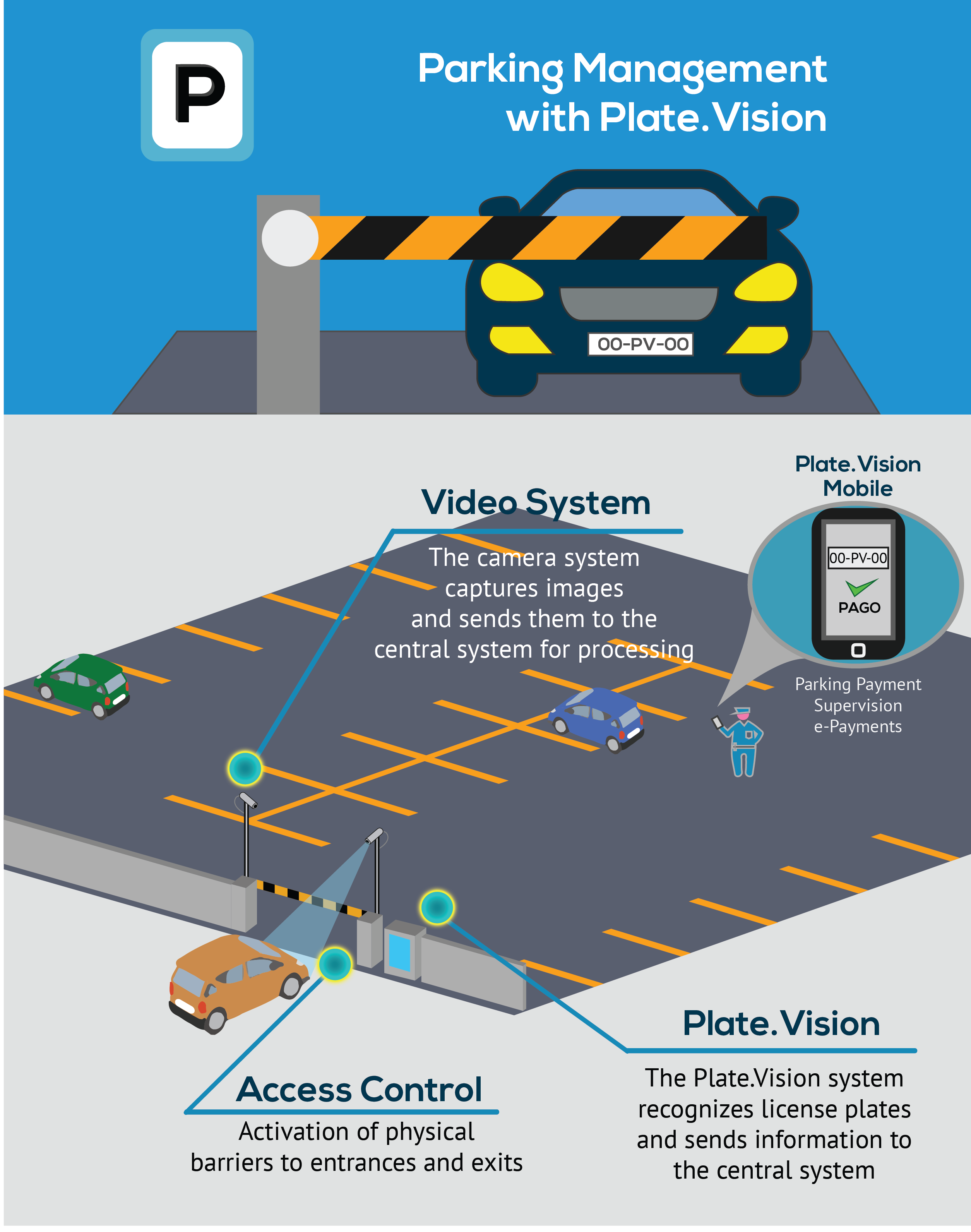 ANPR System for Parking Management and Access Control
